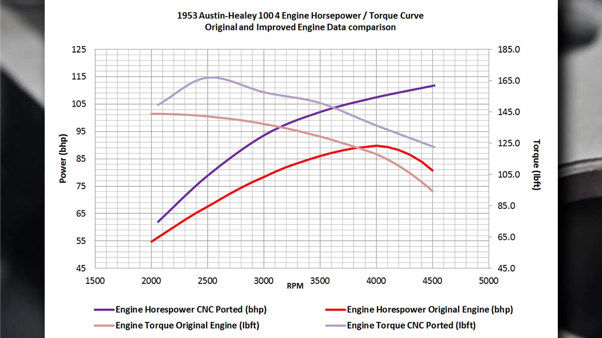 Graph showing original and improved engine data comparison.